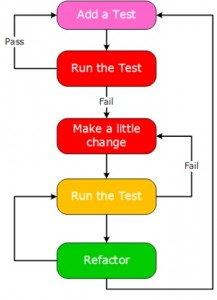 tdd-lifecycle