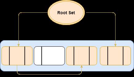 JVM Memory - Root Set