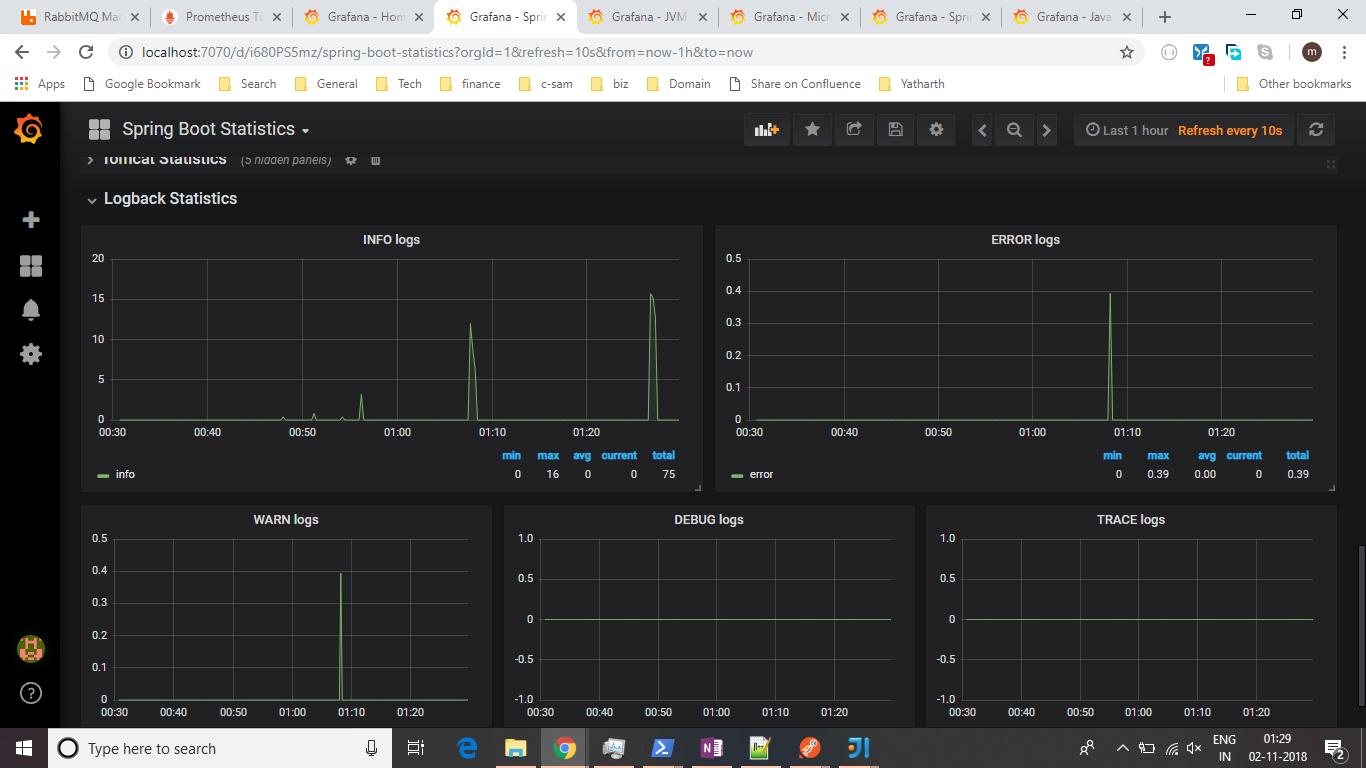 Monitoring Spring Boot application