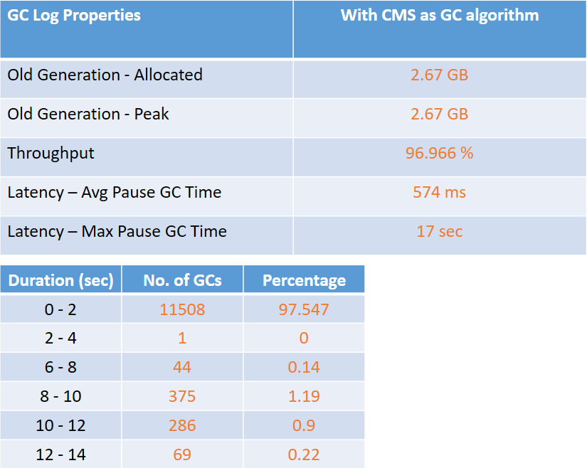 CMS GC Metrics from Prod