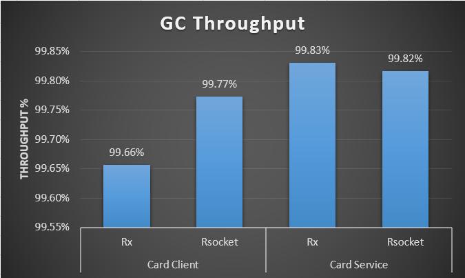 GC Throughput