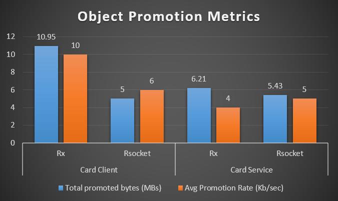 Object Promotion Metrics